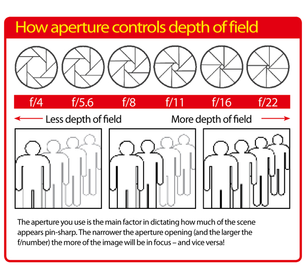 depth of field and aperture