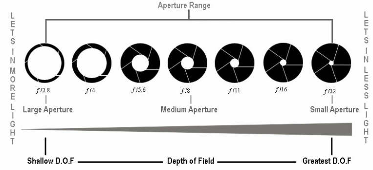 f stops and depth of field